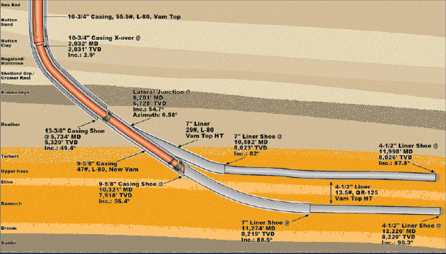 Horizontal frack well diagram