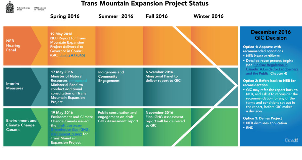 Trans Mountain Expansion Project Approval